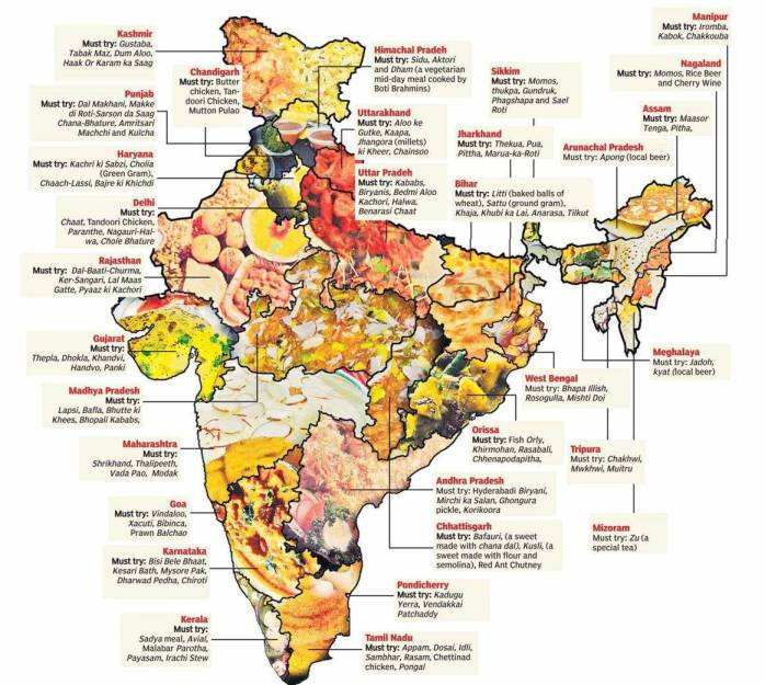 Culinary Types India.
