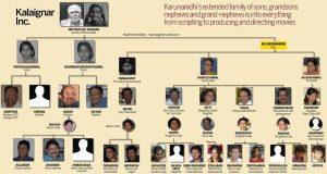 Karunanishi extended Family