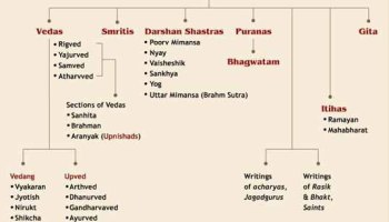 Vedas were not written by the Brahmins