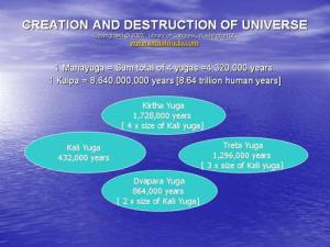 Calculation of Time by Hinduism