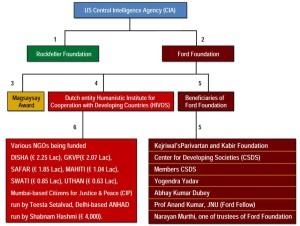 CIA controls Kejriwal.