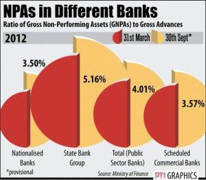 NPA iNdian banks