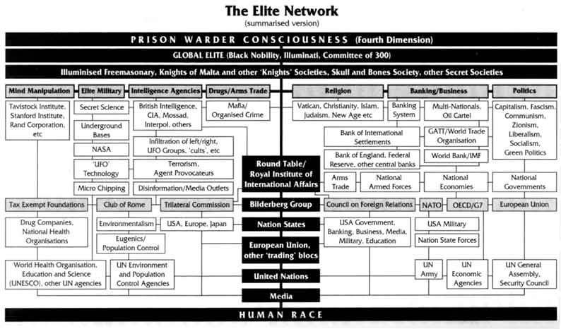 Organization Chart of Iluminati Group.