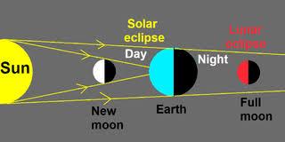 Eclipses .image
