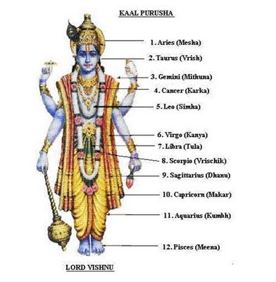 Vishnu as kaala Purusha.jpg