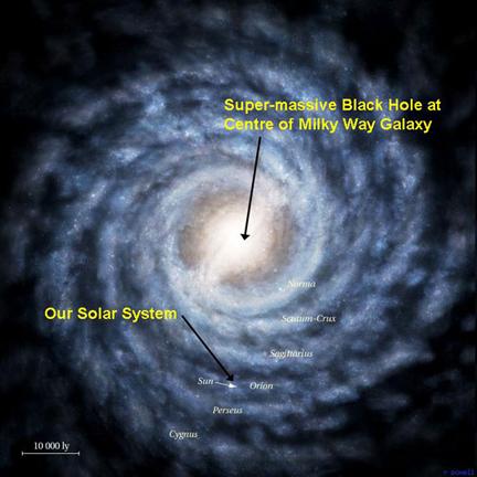 Blackhole in Milkyway Galaxy