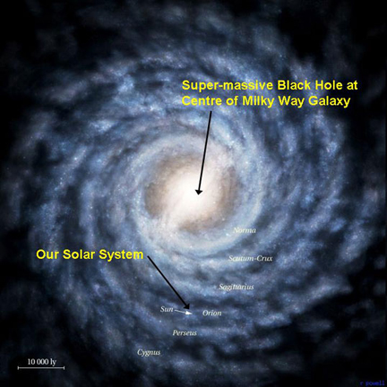 Blackhole in Milkyway Galaxy