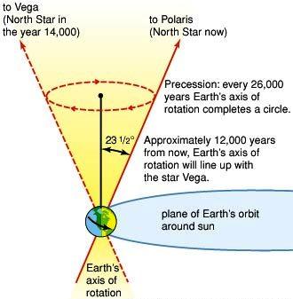 Pole Star ,Dhruva Nakshatra.Precssion of Equinoxes.jpg