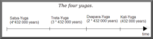 Four Yugas of Hinduism.png
