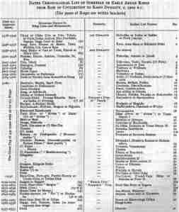 Sumerian Kings, Chronological order,Kings List.jpg