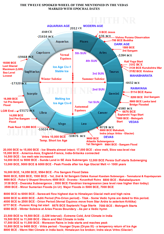 Kaala Chakra, world Tie Line by Rig Veda.png