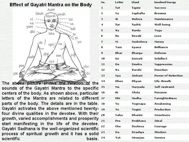 Effect of Gayntri Mantra on Human Body.Image.jpg