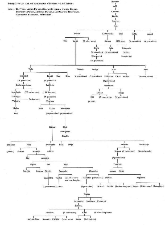familytree-_chandravansh