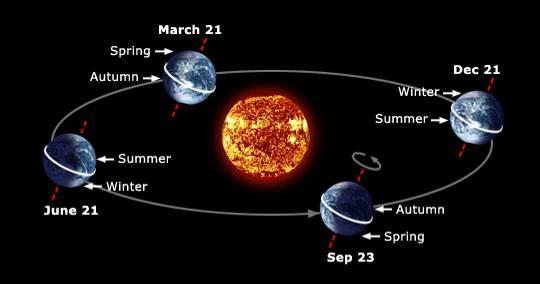219465-solstice