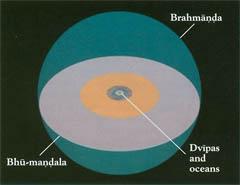 Bhu Mandala, description of Earth. Hinduism