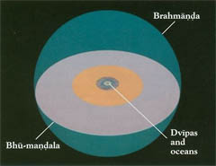 Bhu Mandala, description of Earth. Hinduism