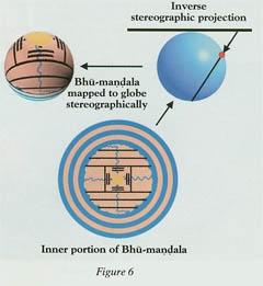 Inner Portion of Bhu Mandala