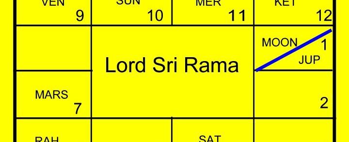 Horoscope of Lord Rama