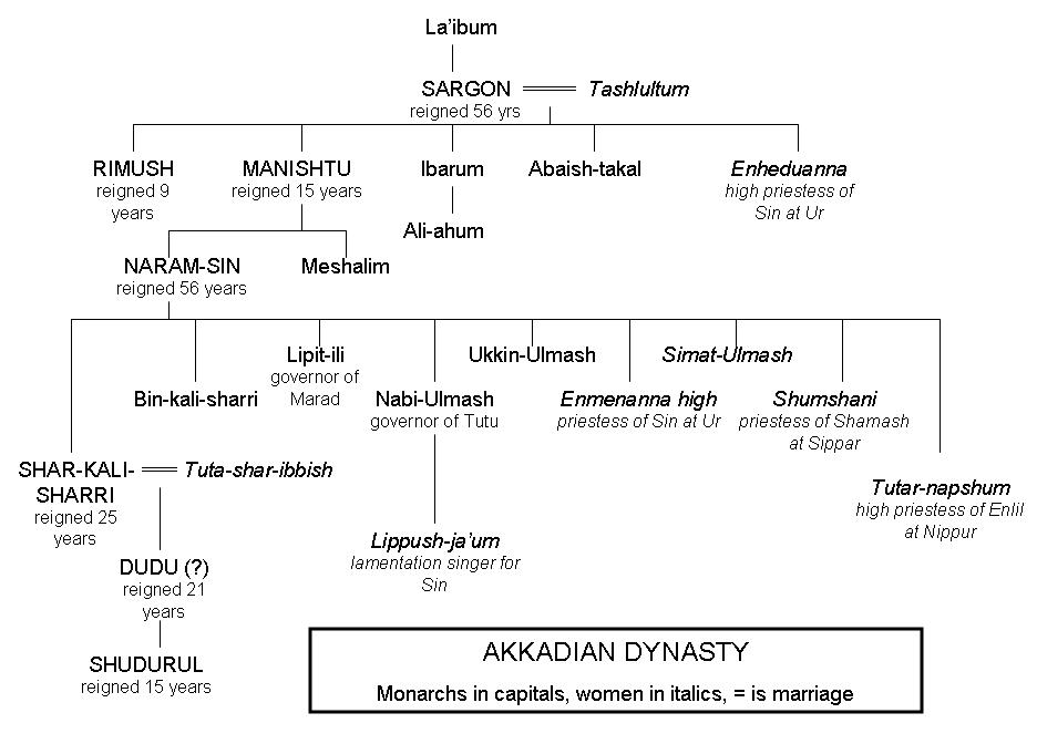 Kings' List, Akkadian Empire