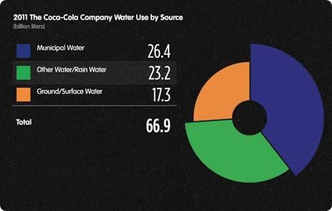 Coca Cola water usage