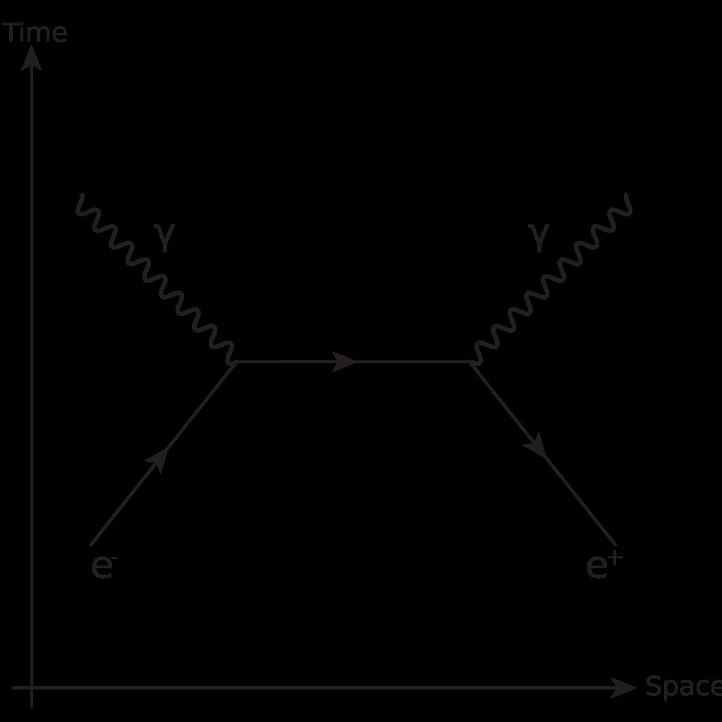 Annihilation diagram,Quantum.image.
