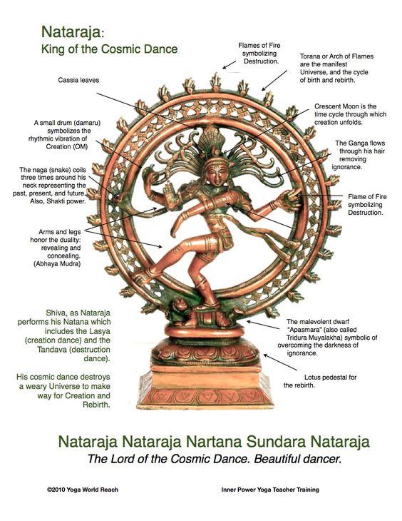 Lord Nataraja.image