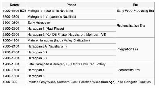 Indus valley time chart.image.