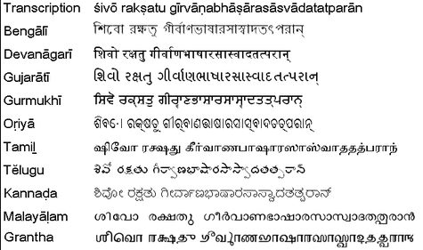 Indian Languages,scripts.image.