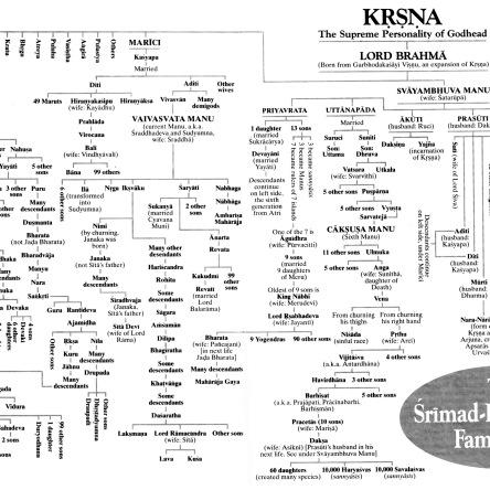 Surya,Chandra vamsa,Solar,Lunar dynasties India.image