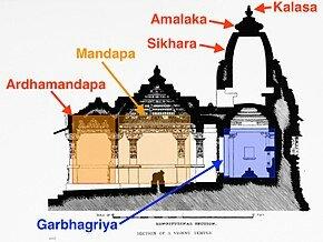 Hindu temples Design. Image